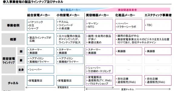 美容家電(2)図表2