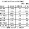 2013年3月期大塚ホールディングス営業利益トップへ