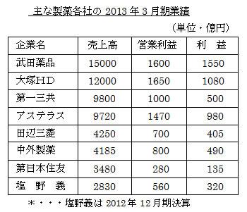 主な製薬各社の2013年3月期業績