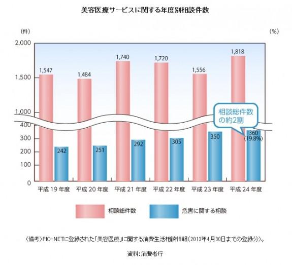美容医療サービスに関する年度別相談件数