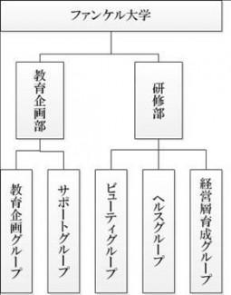 ファンケル大学組織図