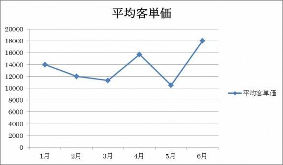 2013年の月別平均客単価の推移(えつらく)
