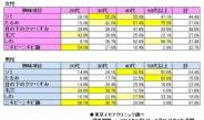 東京イセアクリニック、クリニック患者1185名の「肌悩み」を調査