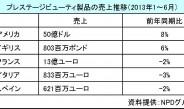 プレステージ・ビューティ製品の2013年上半期の売上動向