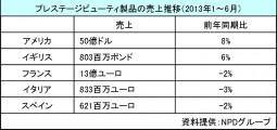プレステージ2013年上半期の売上動向_1
