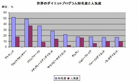 世界のダイエットプログラム知名度と人気