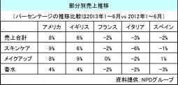 プレステージ2013年上半期の売上動向_2