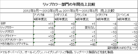 リップカラー部門の年間売り上げ比較