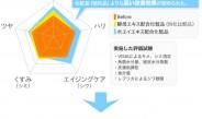 ヤスダヨーグルトを化粧品原料に、日本人の肌老化に最適と実証
