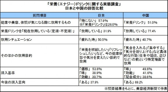 日本VS中国「栄養ドリンク調査」
