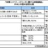 認識の違いくっきり、日本VS中国の「栄養ドリンク実態調査」結果
