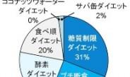 """2013年「最も知名度が高い」ダイエット法は""""糖質制限ダイエット"""""""