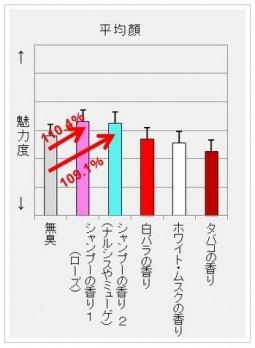 カネボウ_香りの視覚効果実験