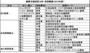 経産省の創業支援補助金、美容関連18件採択