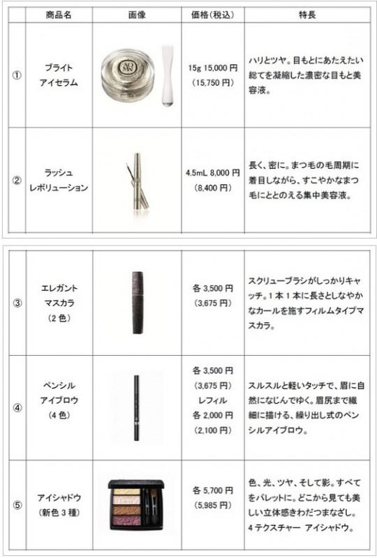 コーセー目元用5新商品発売