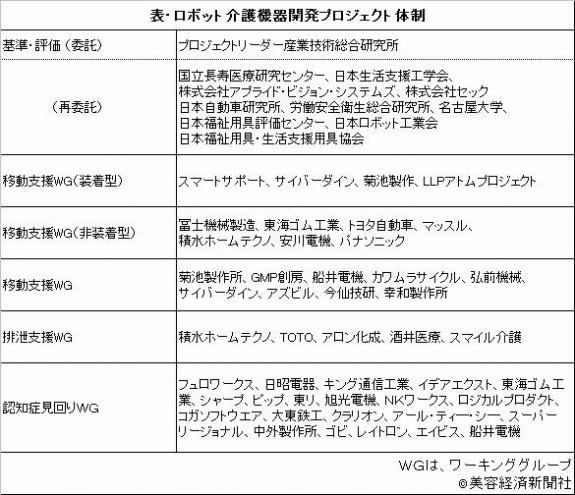 経産省、介護ロボット_上