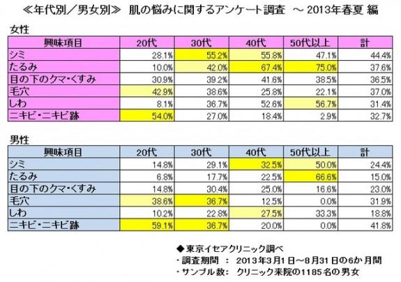 イセアクリニック_肌悩み調査結果