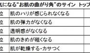 """リアルな""""お肌の曲がり角""""は平均29.9歳~ロレアルが調査"""