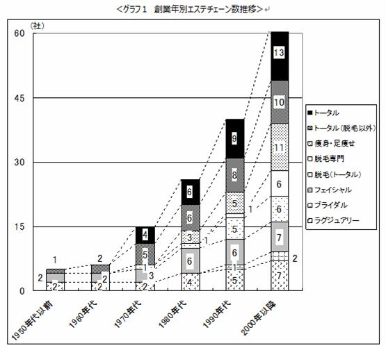 主要エステティックチェーン経営動向調査2014年度版_1