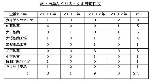 医薬品9社のトクホ許可件数
