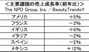 欧米市場2013年プレステージ化粧品成長率ー米NPD調査