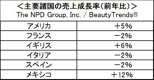 プレステージ化粧品成長率