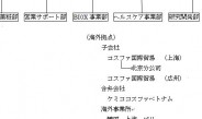 【6】 営業・技術連携して新原料開発を敏速に創出~岩瀬コスファ(上)