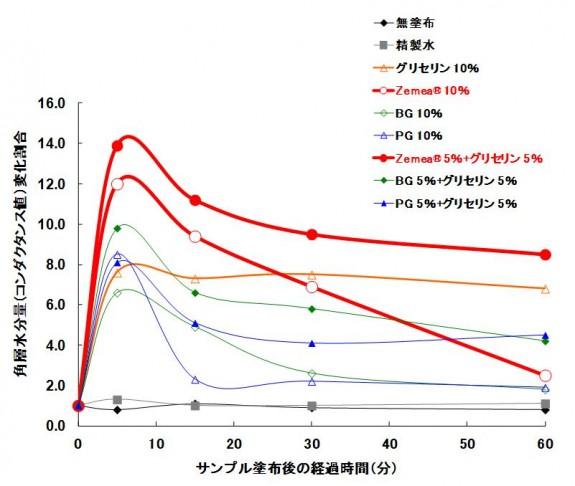 保湿剤プロパンジオール_角層水分量変化
