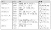 【8】 ふるさと元気Pro.で100品目の国産化粧原料開発~サティス製薬(上)