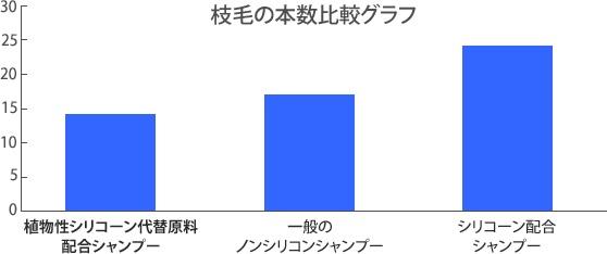 サティス製薬_グラフ