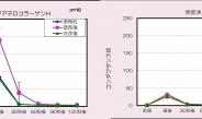 【12】 コラーゲンの可溶化技術を開発し保湿機能を実現~高研(下)