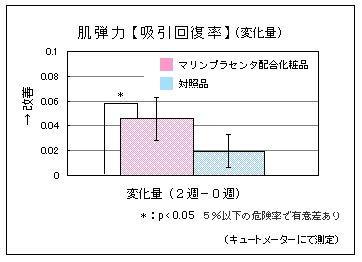 (MPC)肌弾力【吸引回復率】(変化量)