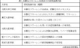 【19】 化粧原料フラーレン認知度UPと産学連携の医薬品開発に意欲(下)