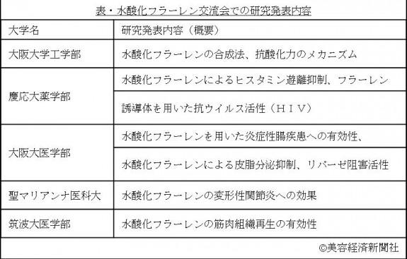 バイオリサーチ表