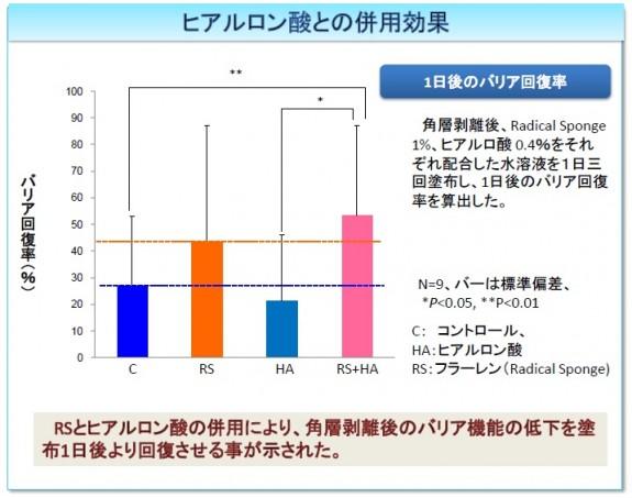 ビタミンC60バイオリサーチ_中グラフ
