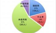 ブースター使用者98%は効果に満足、未使用者への情報発信が課題