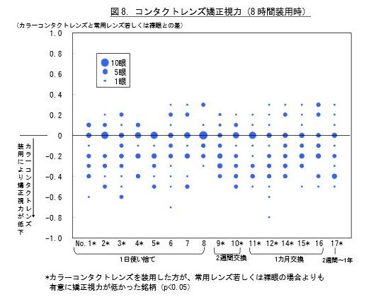 カラーコンタクトレンズの安全性-カラコンの使用で目に障害も- - n-20140522_1
