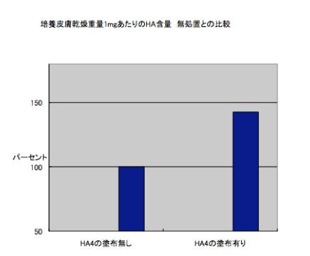 HA4メンテナンス・ウォーター実験データ