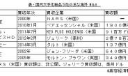 大手化粧品各社の海外M&A(上)~買収総額約3700億円に