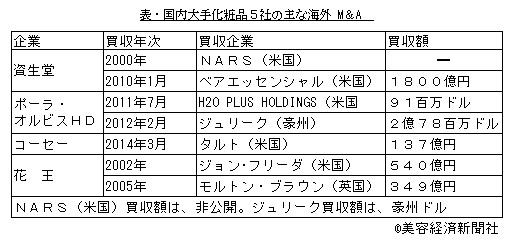 国内大手化粧品5社のM&A