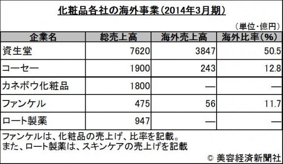 化粧品各社の海外事業(2014年3月期)