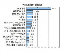 ダイエット情報源_ダイエットアンケート結果