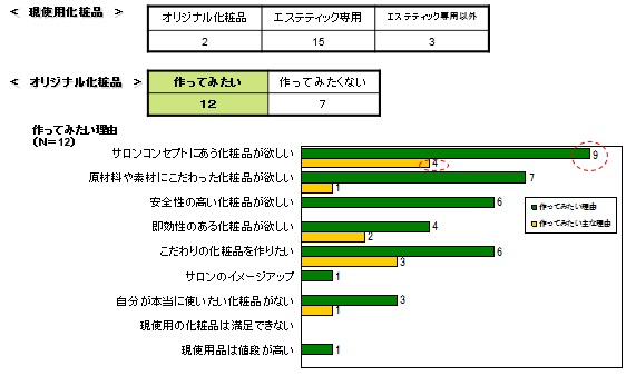 4)OEM化粧品への関心_「OEM化粧品意識調査」