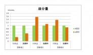 【2】 全ての処方に有効性評価を付与、東南ア・中国にバルク輸出~シーエスラボ(下)