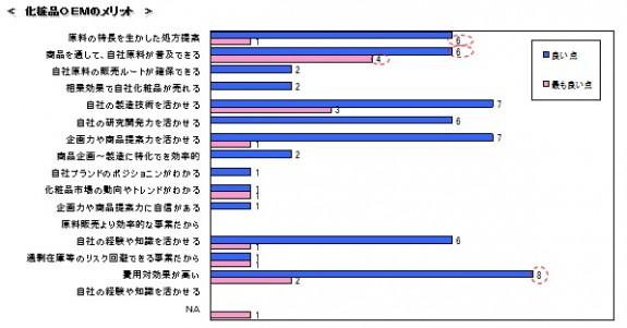 1)OEM事業のメリット_「OEM化粧品意識調査」