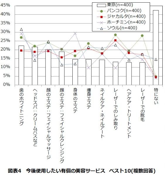 JMAR_美容&健康の5カ国調査
