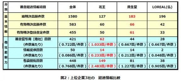 クレンジング・メイク落とし関連技術 特許総合力ランキングトップ3の経過情報比較