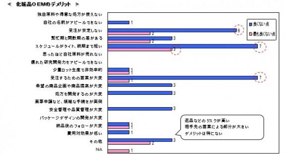 2)OEM事業のデメリット_「OEM化粧品意識調査」