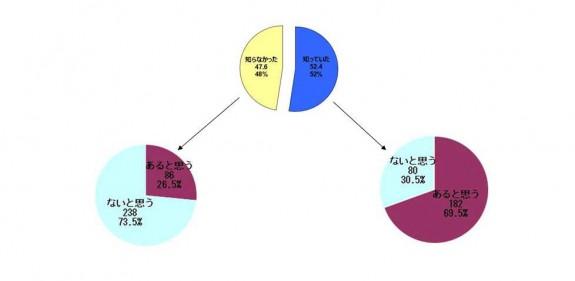 Q1-3認知と期待_美容サプリメント調査
