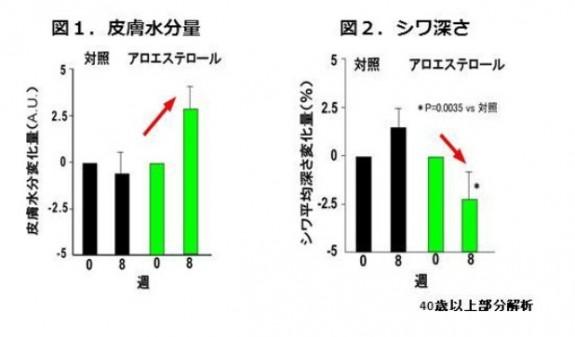 森永乳業_アロエステロール研究成果発表